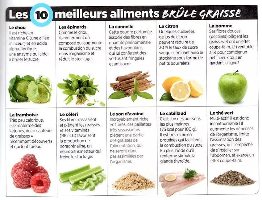 aliment anti graisse