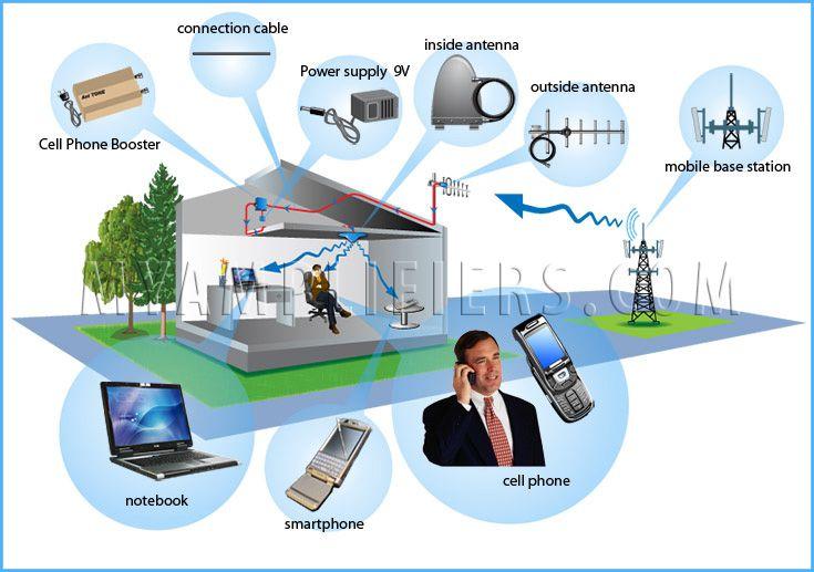 amplificateur signal mobile