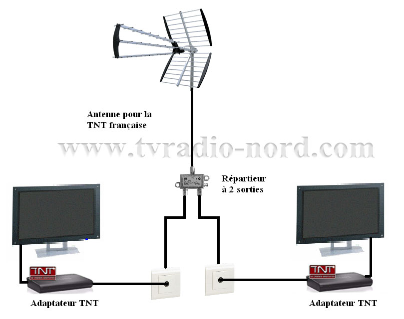 antenne rateau tv