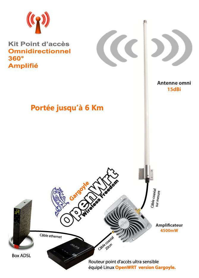 antenne wifi interieur longue portée