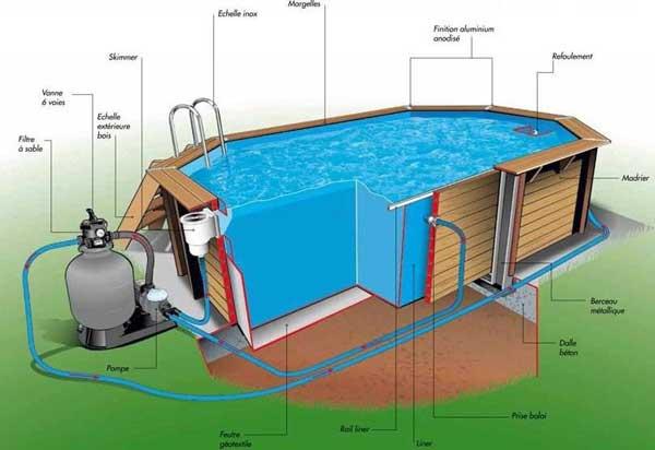branchement filtration piscine hors sol