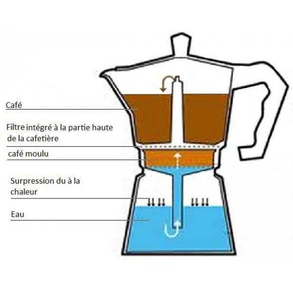 café cafetière italienne
