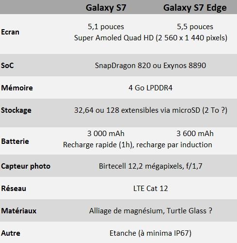 caractéristiques samsung galaxy s7