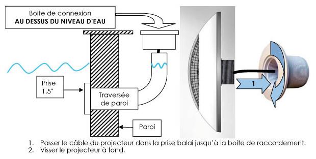 changer projecteur piscine coque