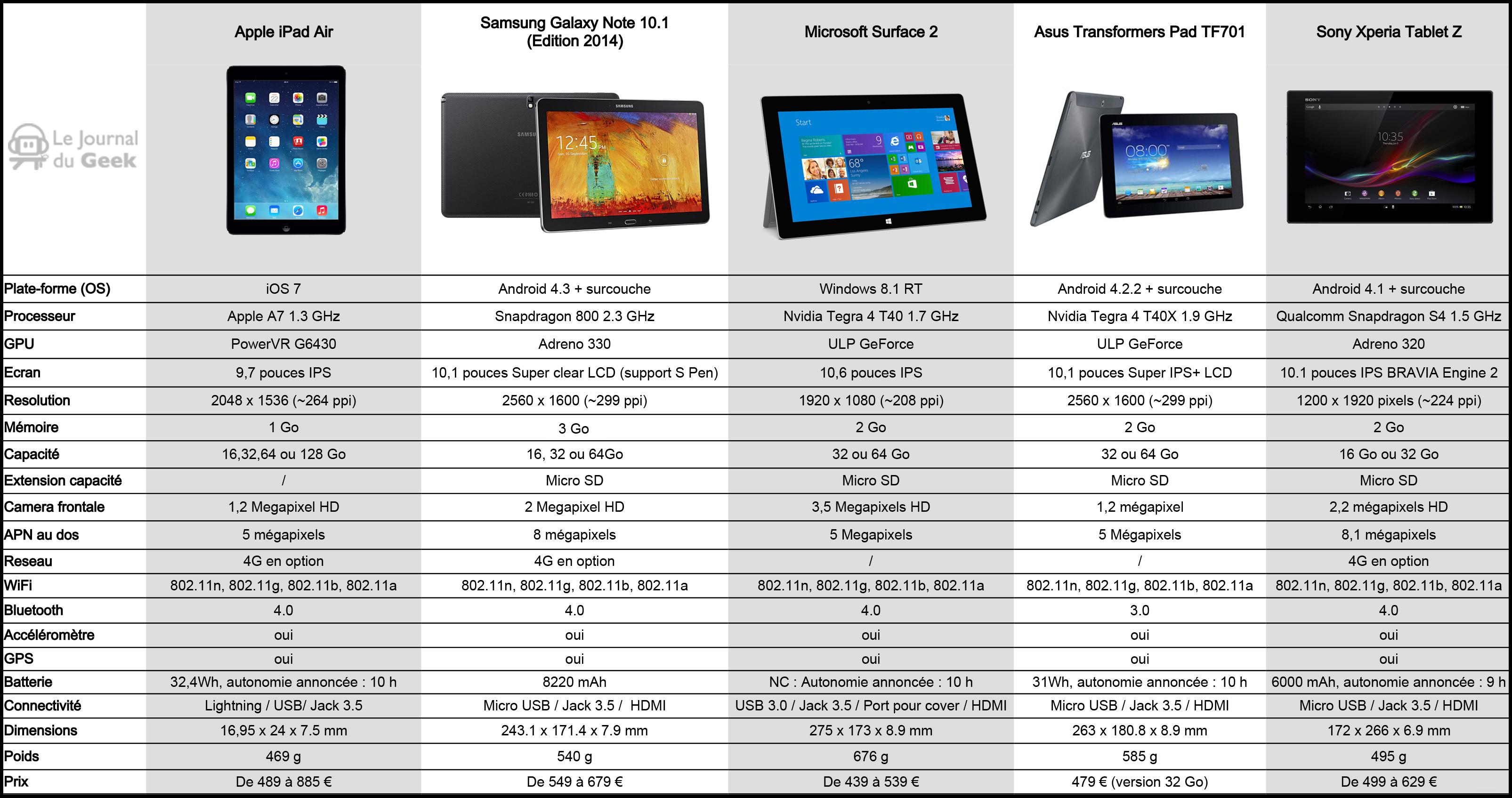 choix tablette 10 pouces