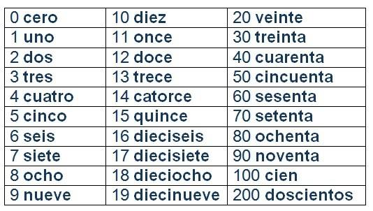 compter en espagnol